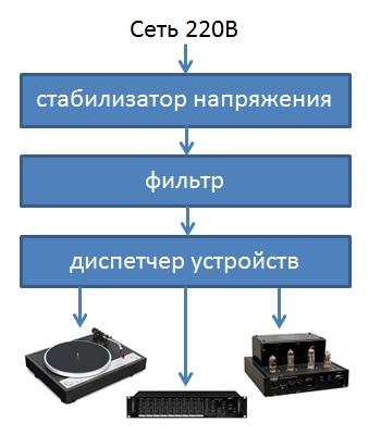 Блок-схема работы VOLTER-3500 ПТс
